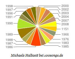 mm_halbzeit_statistik